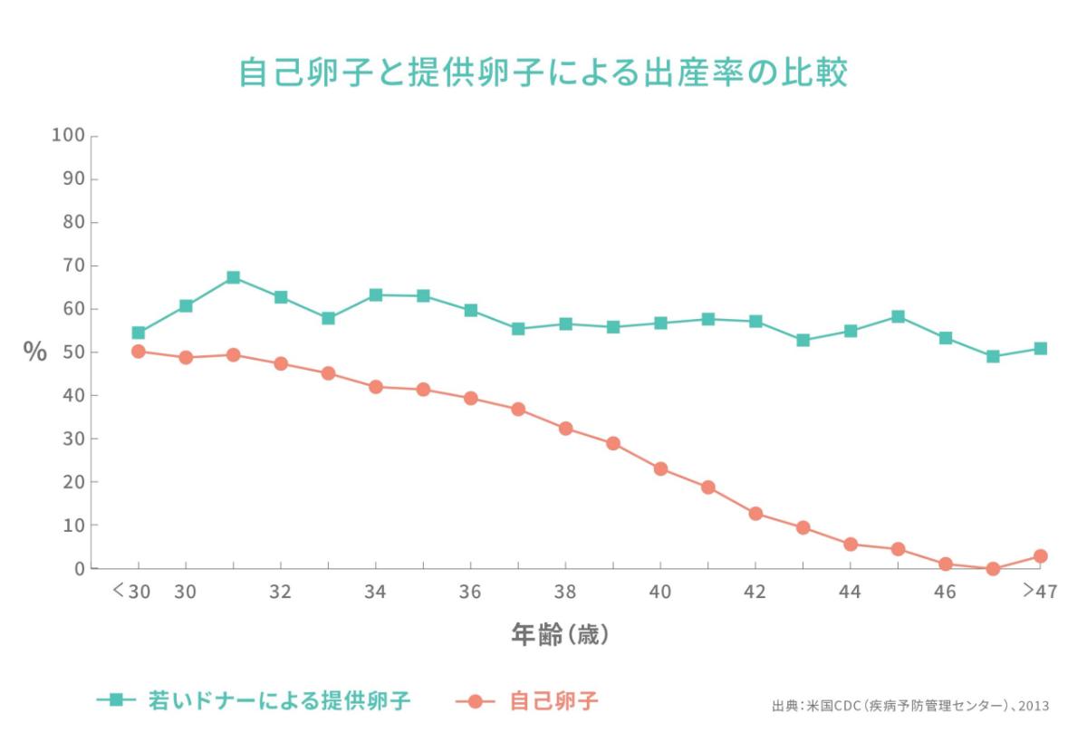 自己卵子と提供卵子による出産率の比較